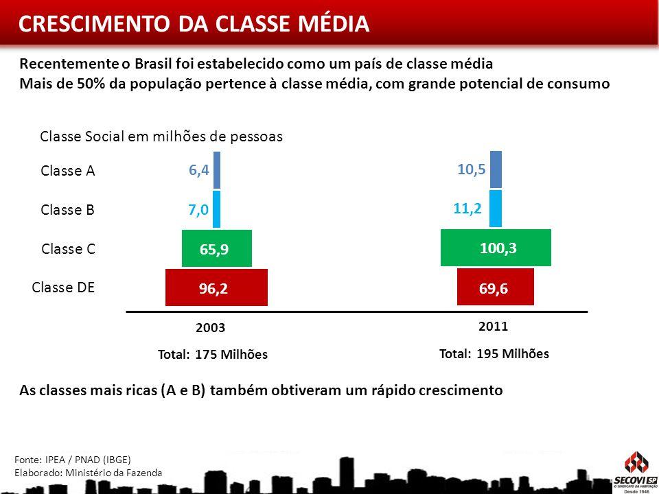 CRESCIMENTO DA CLASSE MÉDIA
