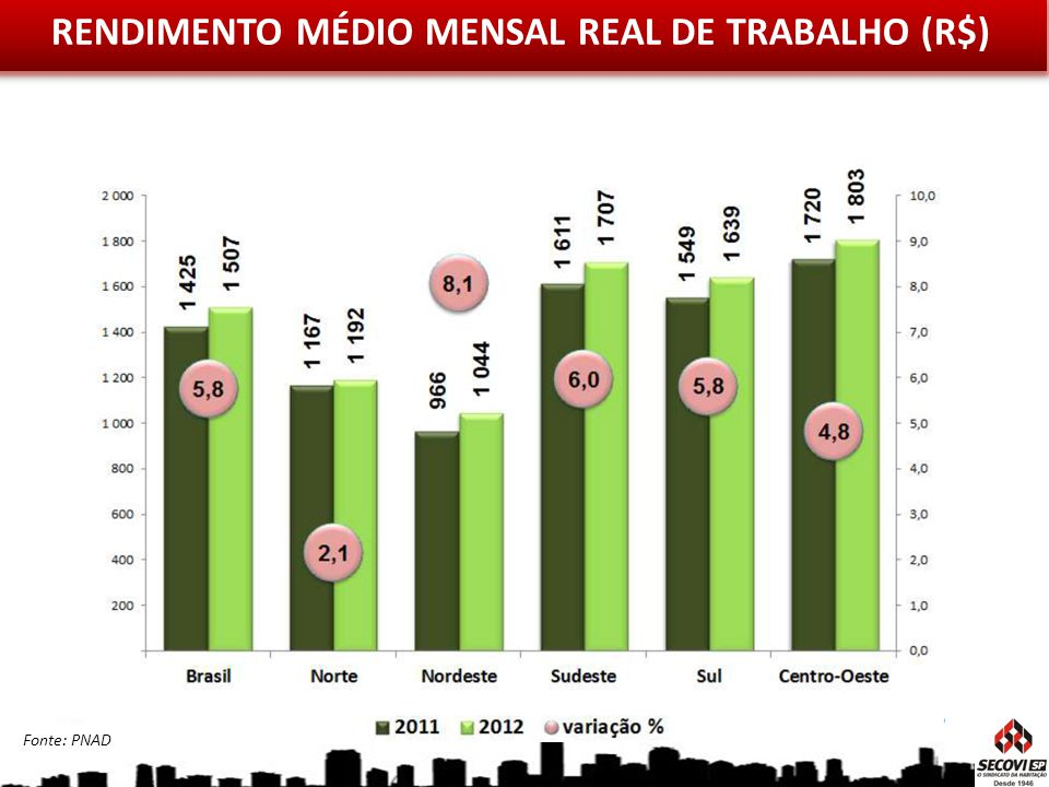 RENDIMENTO MÉDIO MENSAL REAL DE TRABALHO (R$)