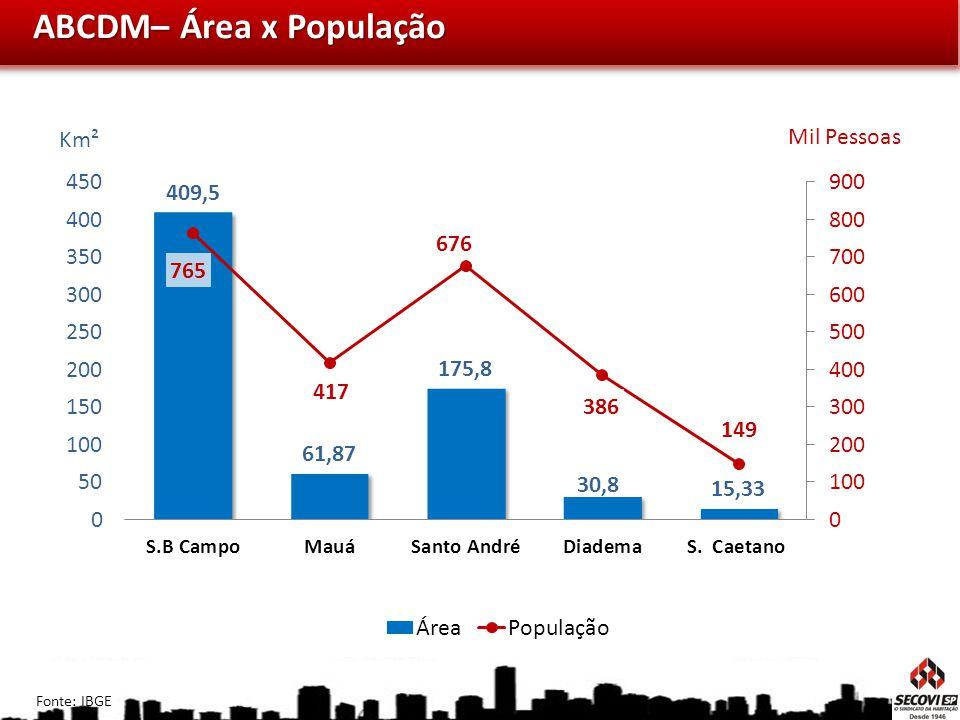 ABCDM– Área x População