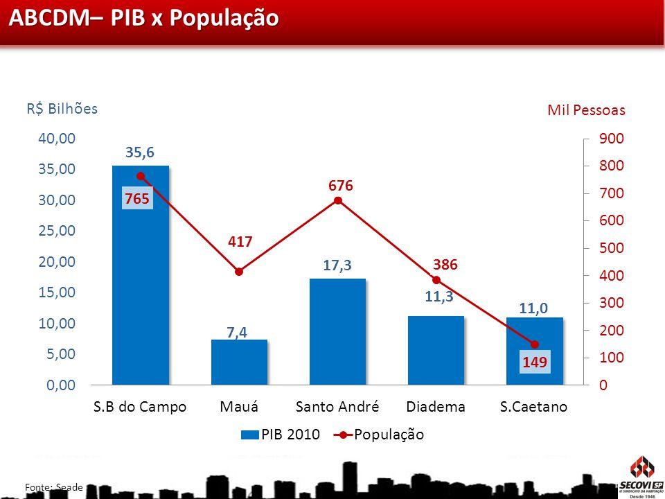 ABCDM– PIB x População R$ Bilhões Mil Pessoas Fonte: Seade