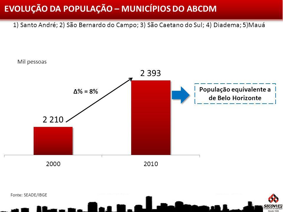 População equivalente a de Belo Horizonte