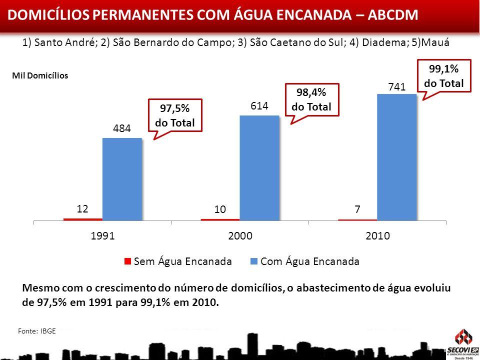 DOMICÍLIOS PERMANENTES COM ÁGUA ENCANADA – ABCDM