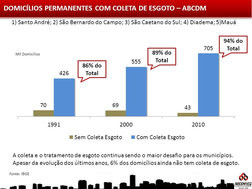 DOMICÍLIOS PERMANENTES COM COLETA DE ESGOTO – ABCDM