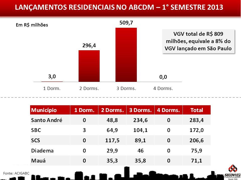 LANÇAMENTOS RESIDENCIAIS NO ABCDM – 1° SEMESTRE 2013