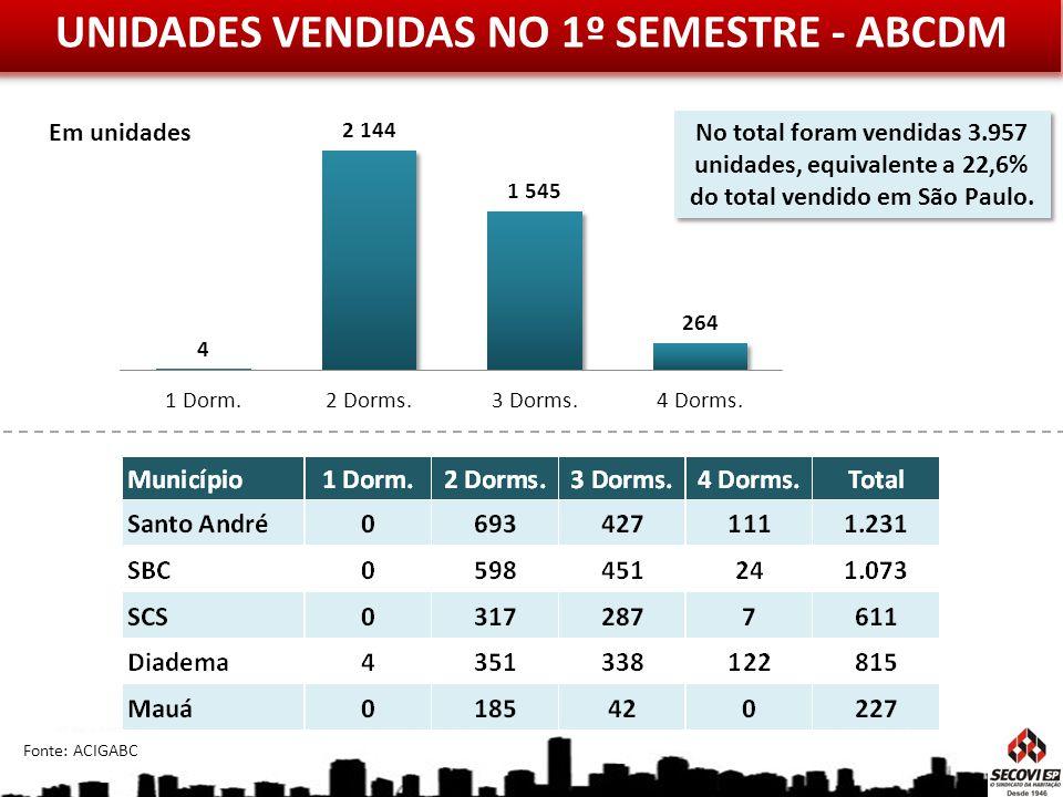 UNIDADES VENDIDAS NO 1º SEMESTRE - ABCDM