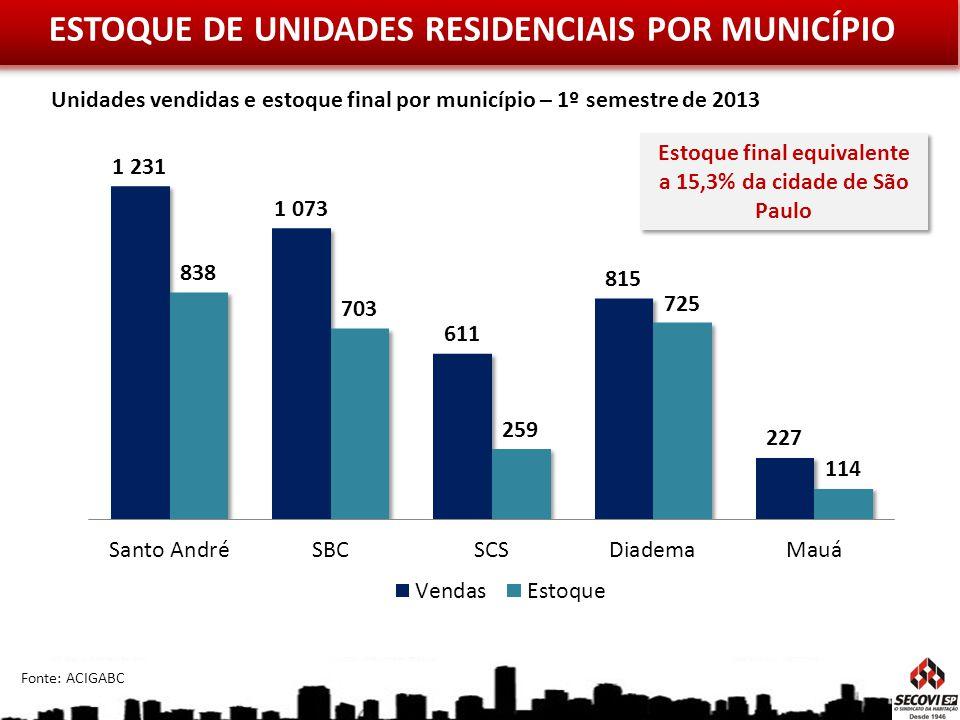 ESTOQUE DE UNIDADES RESIDENCIAIS POR MUNICÍPIO