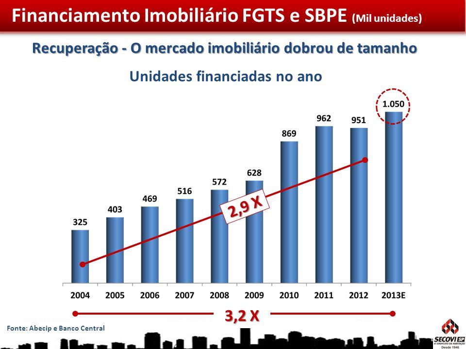 Financiamento Imobiliário FGTS e SBPE (Mil unidades)