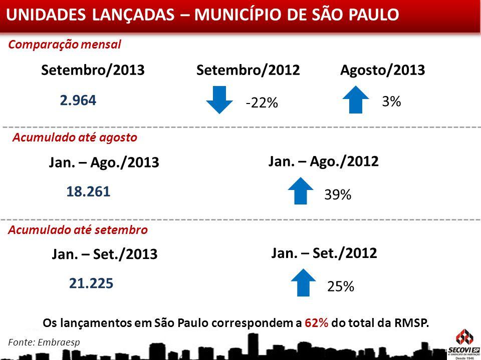 UNIDADES LANÇADAS – MUNICÍPIO DE SÃO PAULO