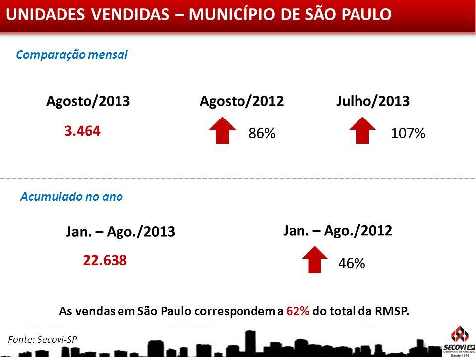 UNIDADES VENDIDAS – MUNICÍPIO DE SÃO PAULO