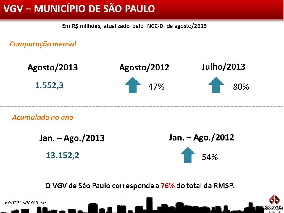 VGV – MUNICÍPIO DE SÃO PAULO