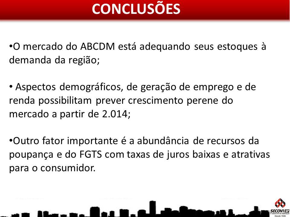 CONCLUSÕES O mercado do ABCDM está adequando seus estoques à demanda da região;