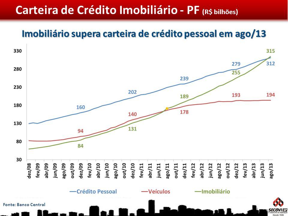 Imobiliário supera carteira de crédito pessoal em ago/13