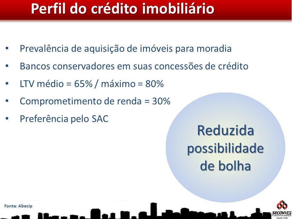 Perfil do crédito imobiliário