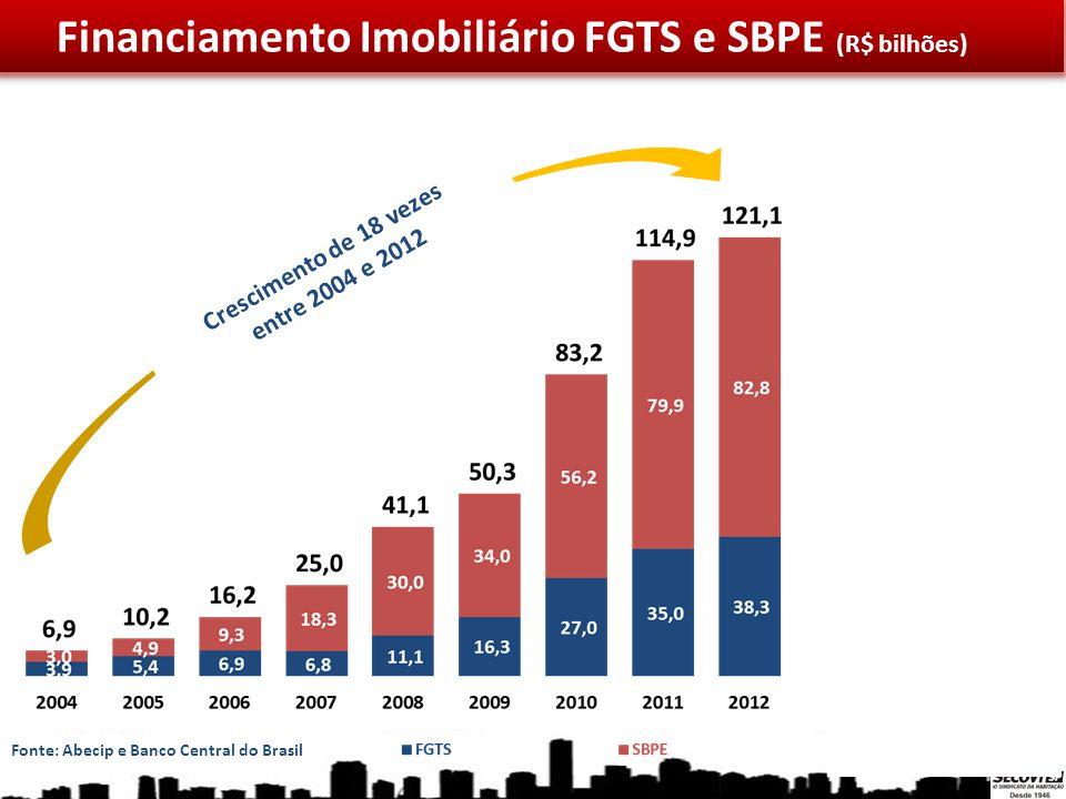 Financiamento Imobiliário FGTS e SBPE (R$ bilhões)