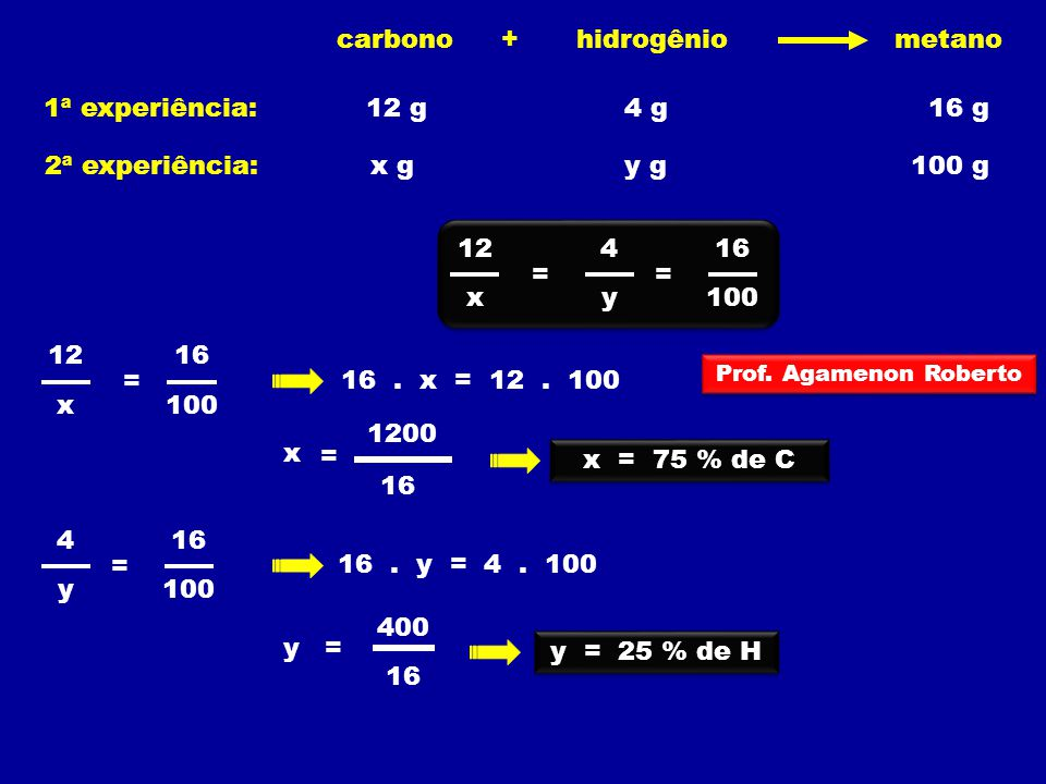 hidrogênio carbono metano + 1ª experiência: 12 g 4 g 16 g x g y g