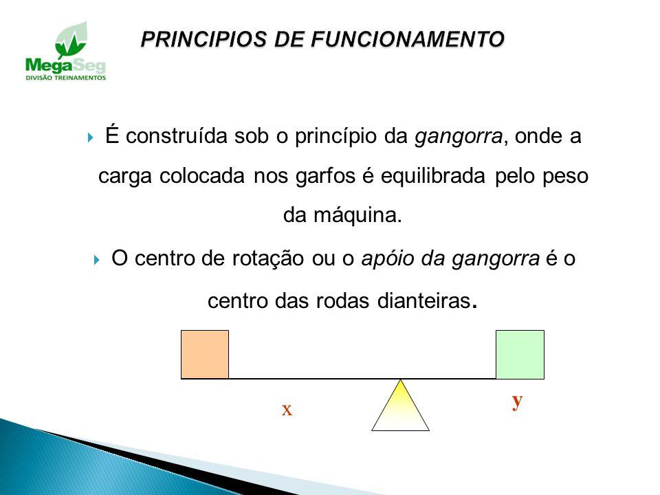 PRINCIPIOS DE FUNCIONAMENTO
