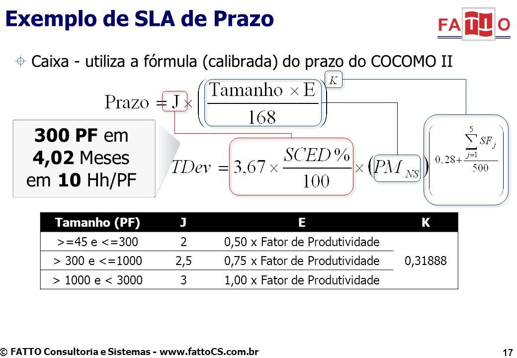Exemplo de SLA de Prazo 300 PF em 4,02 Meses em 10 Hh/PF