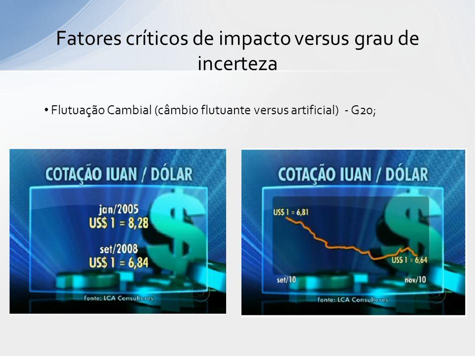 Fatores críticos de impacto versus grau de incerteza