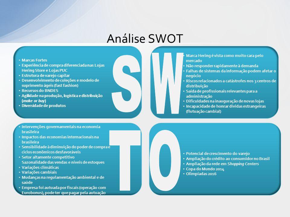 W S T O Análise SWOT Marca Hering é vista como muito cara pelo mercado