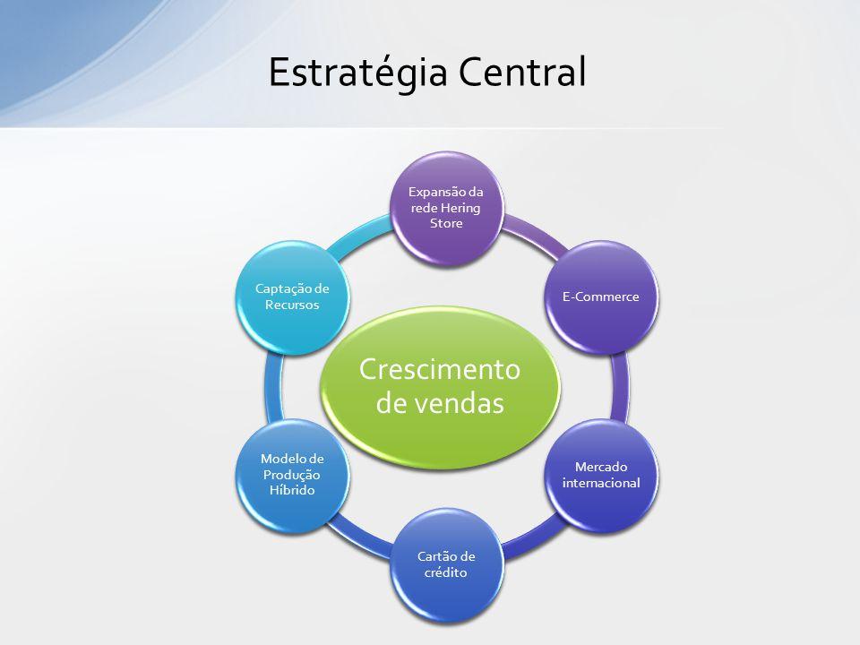 Estratégia Central Crescimento de vendas Expansão da rede Hering Store