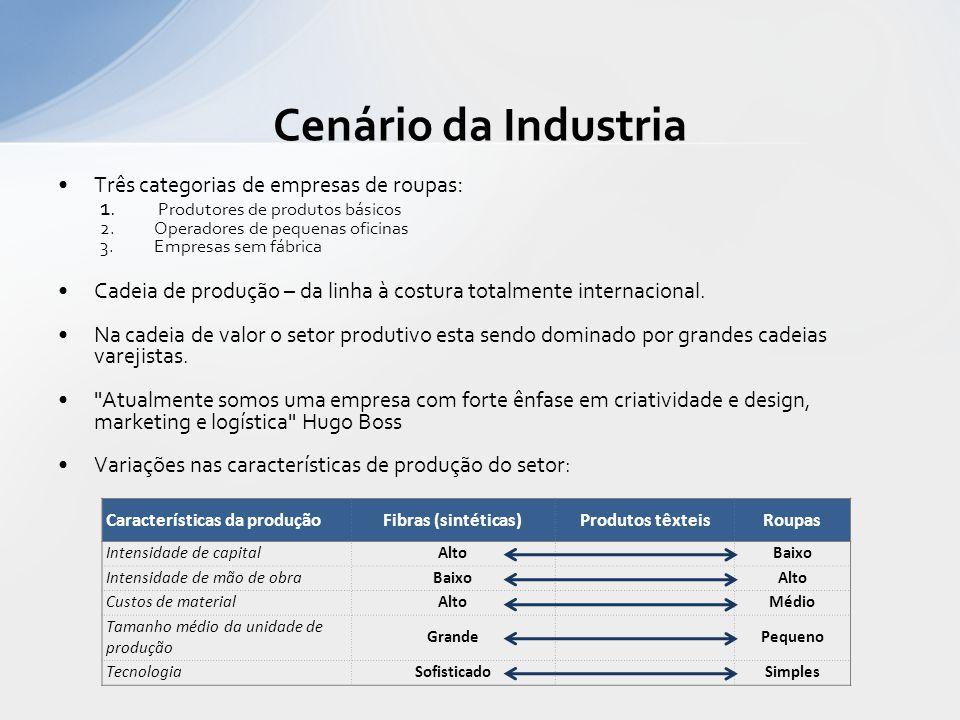 Cenário da Industria Três categorias de empresas de roupas: