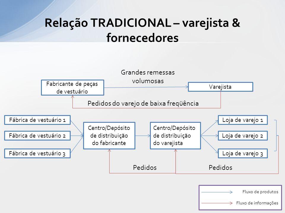 Relação TRADICIONAL – varejista & fornecedores