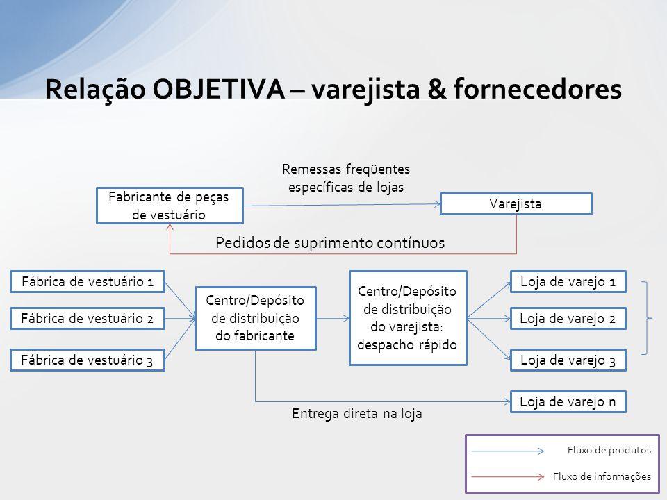 Relação OBJETIVA – varejista & fornecedores