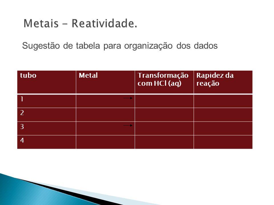 Metais - Reatividade. Sugestão de tabela para organização dos dados