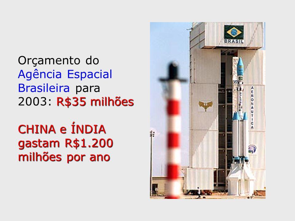 Orçamento do Agência Espacial. Brasileira para. 2003: R$35 milhões. CHINA e ÍNDIA. gastam R$1.200.