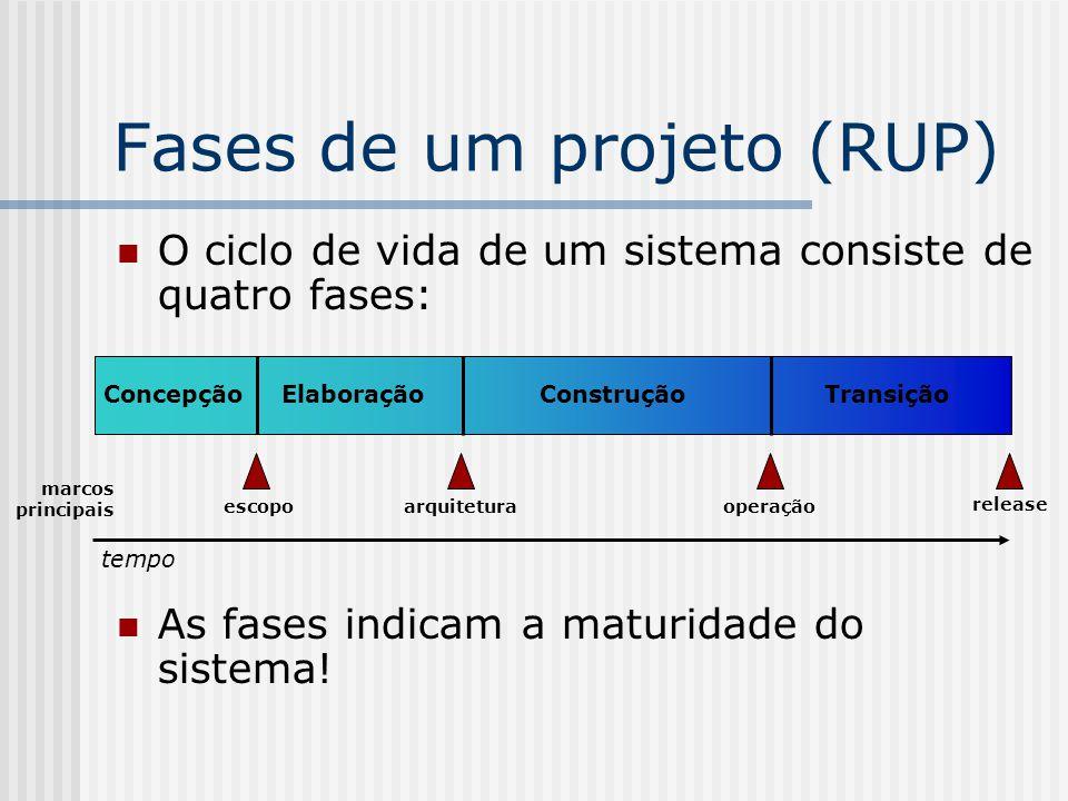 Fases de um projeto (RUP)