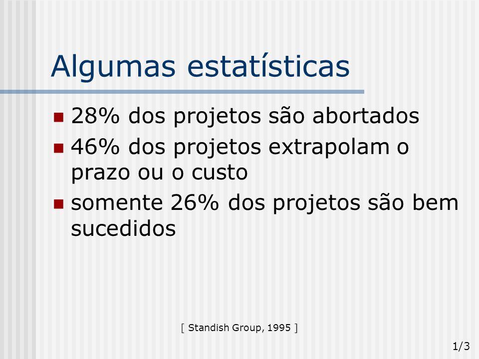 Algumas estatísticas 28% dos projetos são abortados