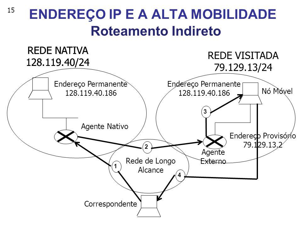 ENDEREÇO IP E A ALTA MOBILIDADE