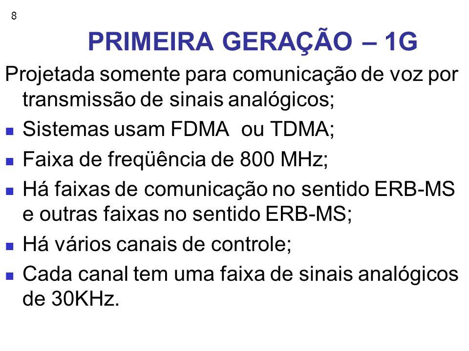 PRIMEIRA GERAÇÃO – 1G Projetada somente para comunicação de voz por transmissão de sinais analógicos;