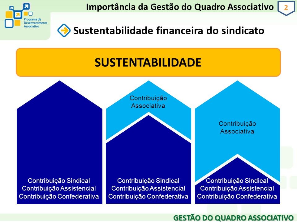 SUSTENTABILIDADE Sustentabilidade financeira do sindicato