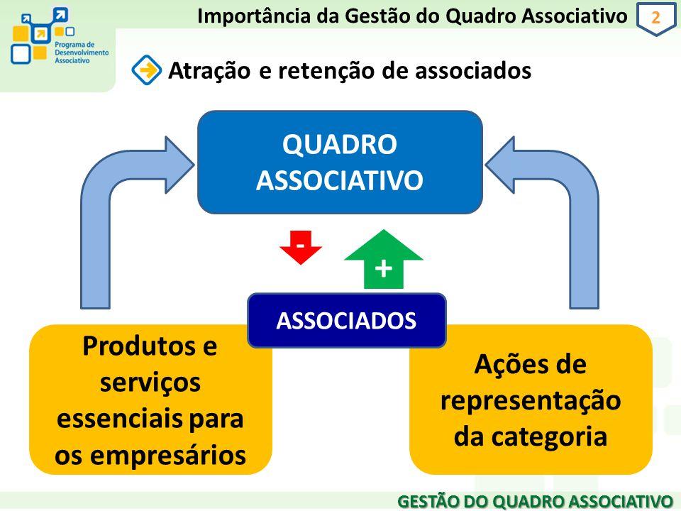 Importância da Gestão do Quadro Associativo