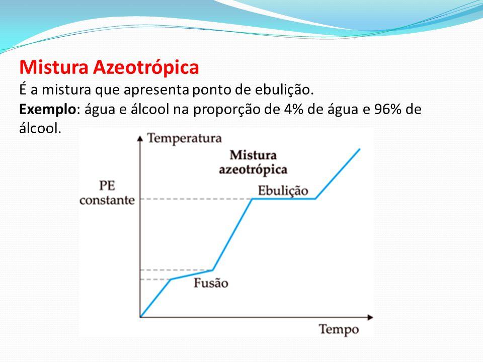 Mistura Azeotrópica É a mistura que apresenta ponto de ebulição