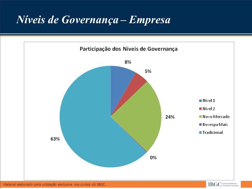 Níveis de Governança – Empresa