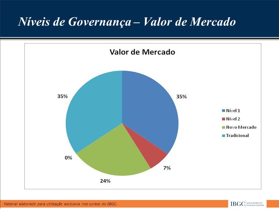 Níveis de Governança – Valor de Mercado