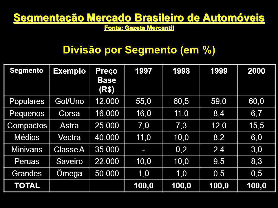 Segmentação Mercado Brasileiro de Automóveis Fonte: Gazeta Mercantil