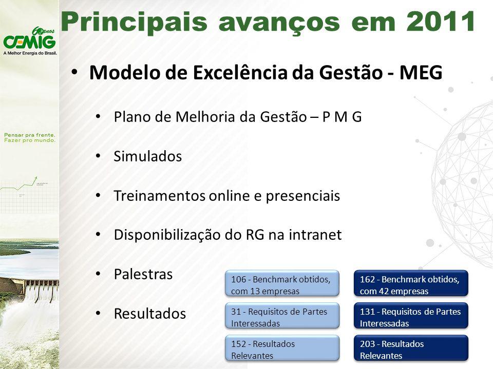 Principais avanços em 2011 Modelo de Excelência da Gestão - MEG