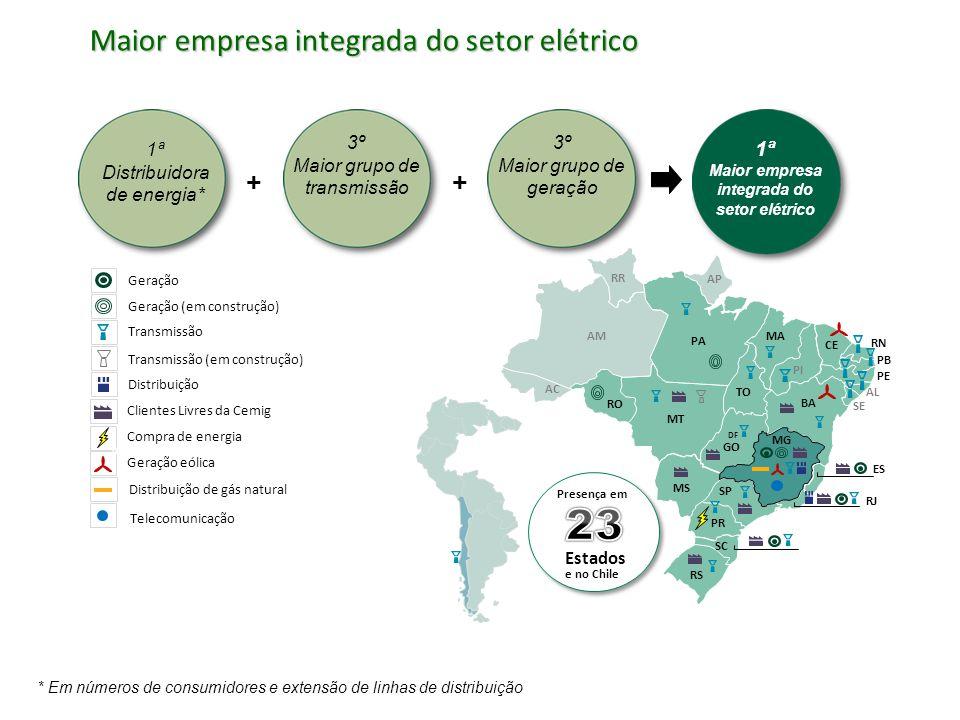 Maior empresa integrada do setor elétrico