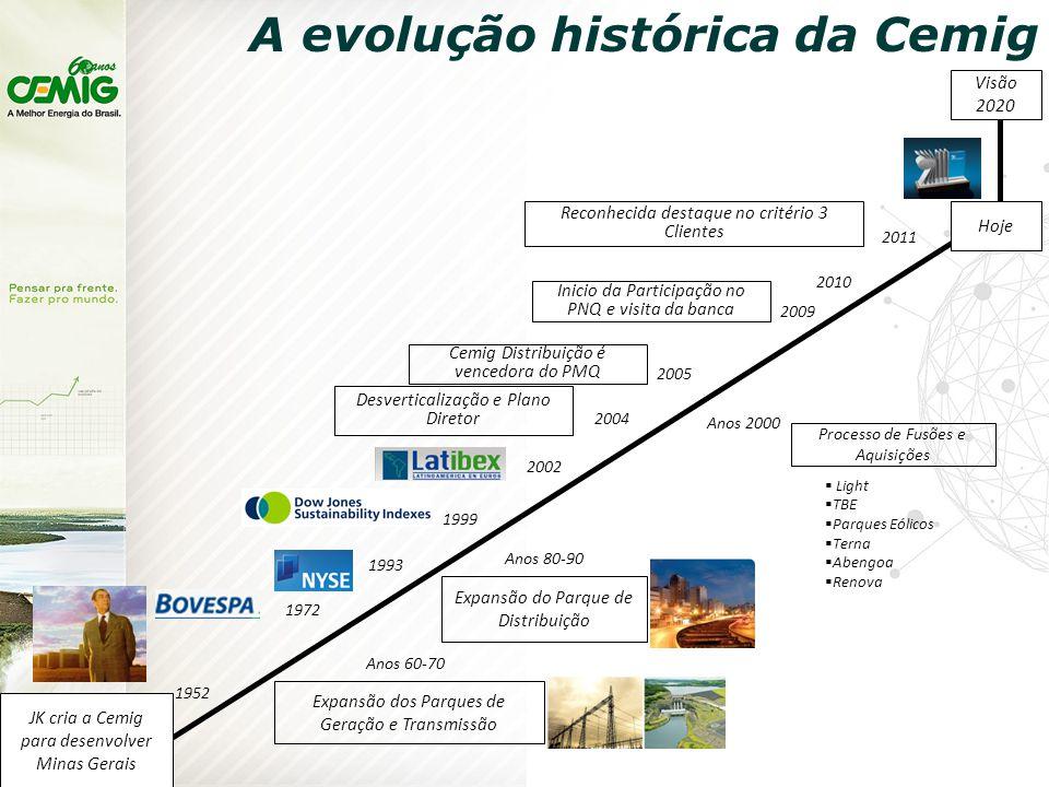 A evolução histórica da Cemig