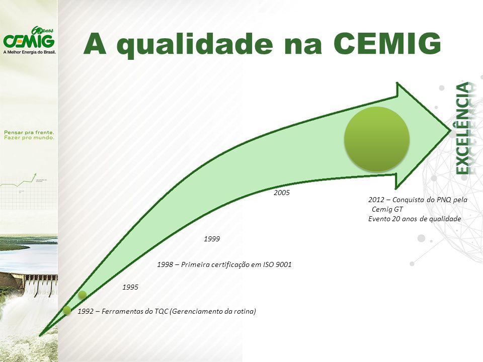 A qualidade na CEMIG Excelência 2005 2012 – Conquista do PNQ pela