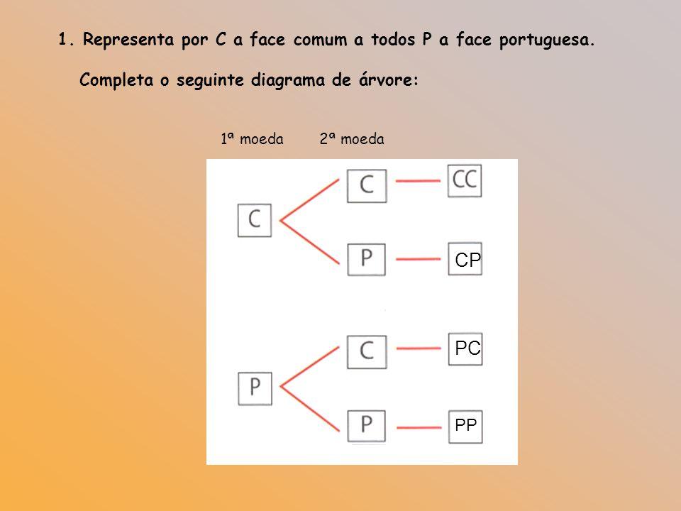 CP PC Representa por C a face comum a todos P a face portuguesa.