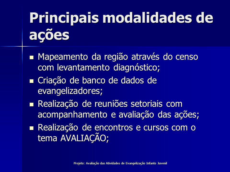 Principais modalidades de ações