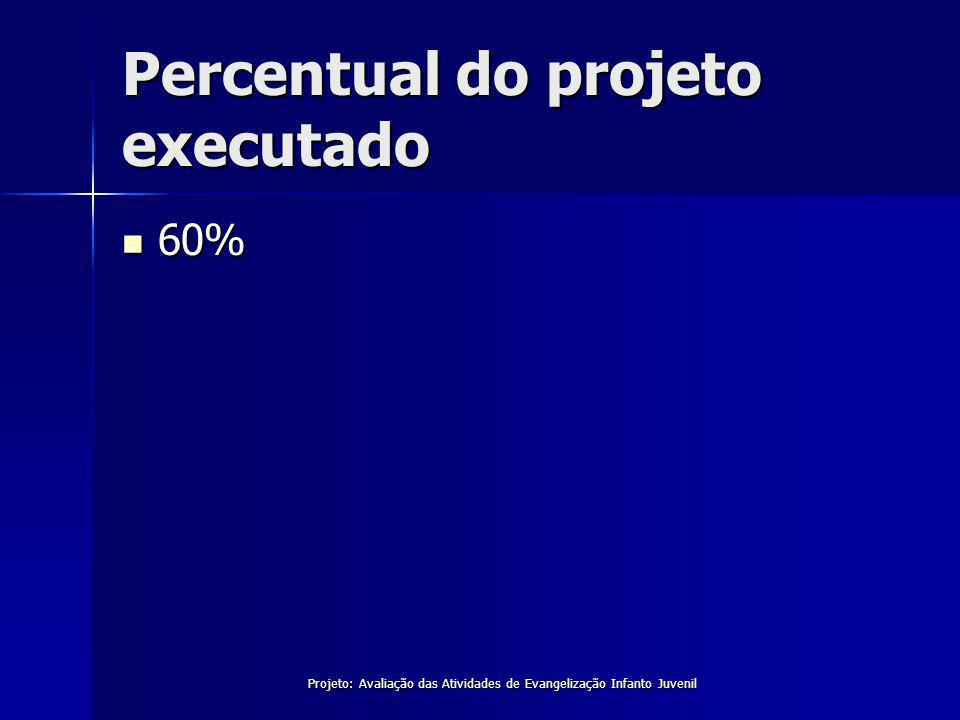 Percentual do projeto executado