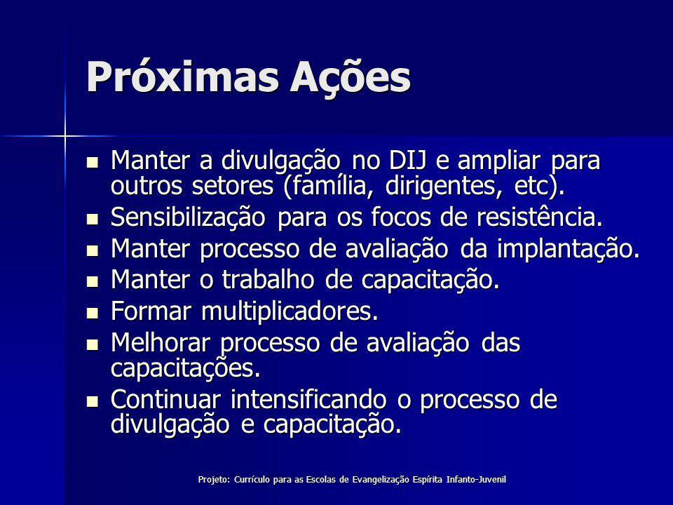 Próximas Ações Manter a divulgação no DIJ e ampliar para outros setores (família, dirigentes, etc).