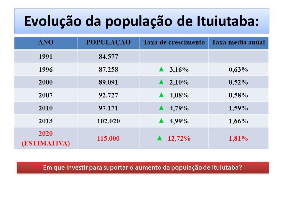 Evolução da população de Ituiutaba: