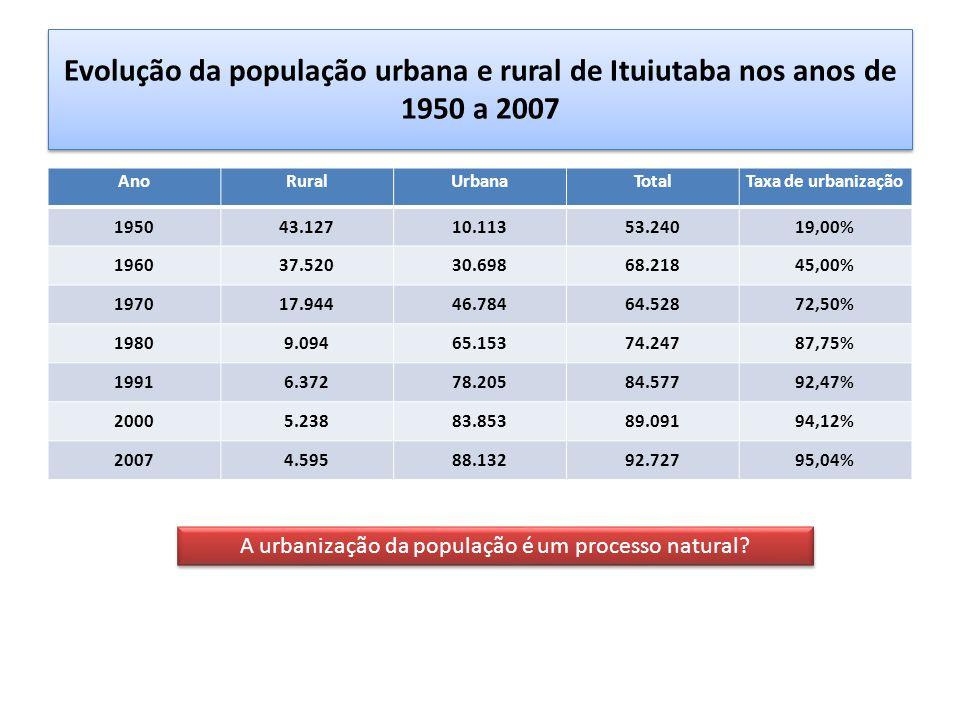 A urbanização da população é um processo natural