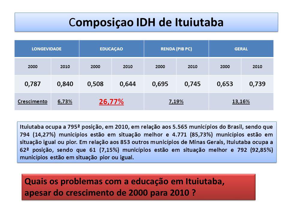Composiçao IDH de Ituiutaba